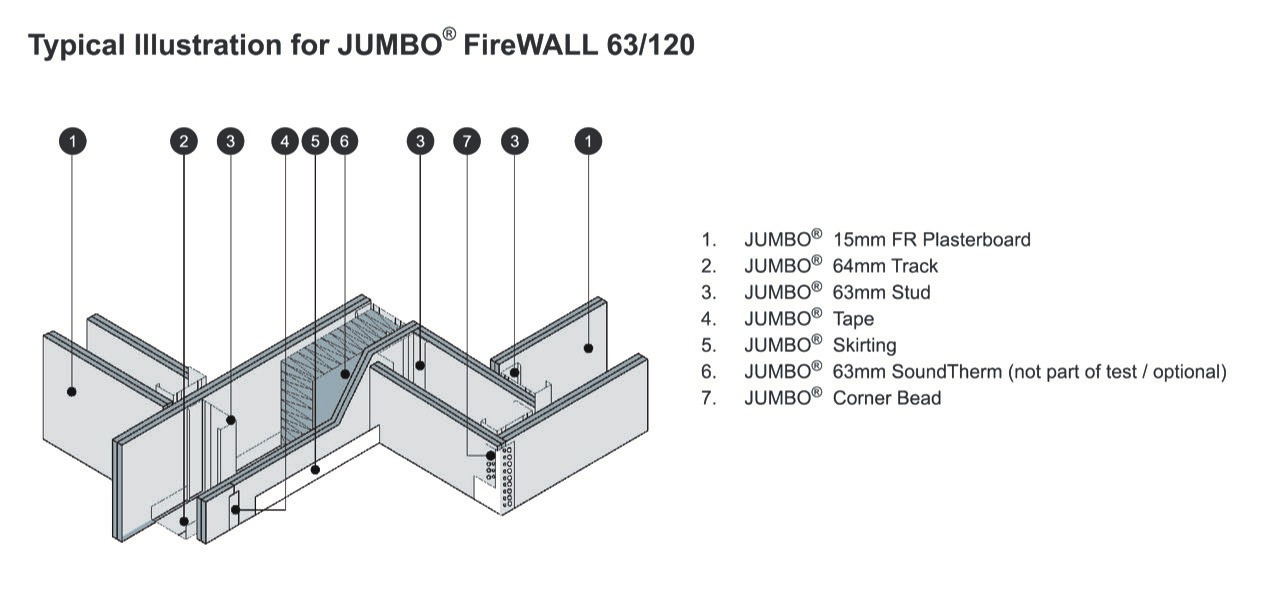 Illustration of the JUMBO FireWALL system and components